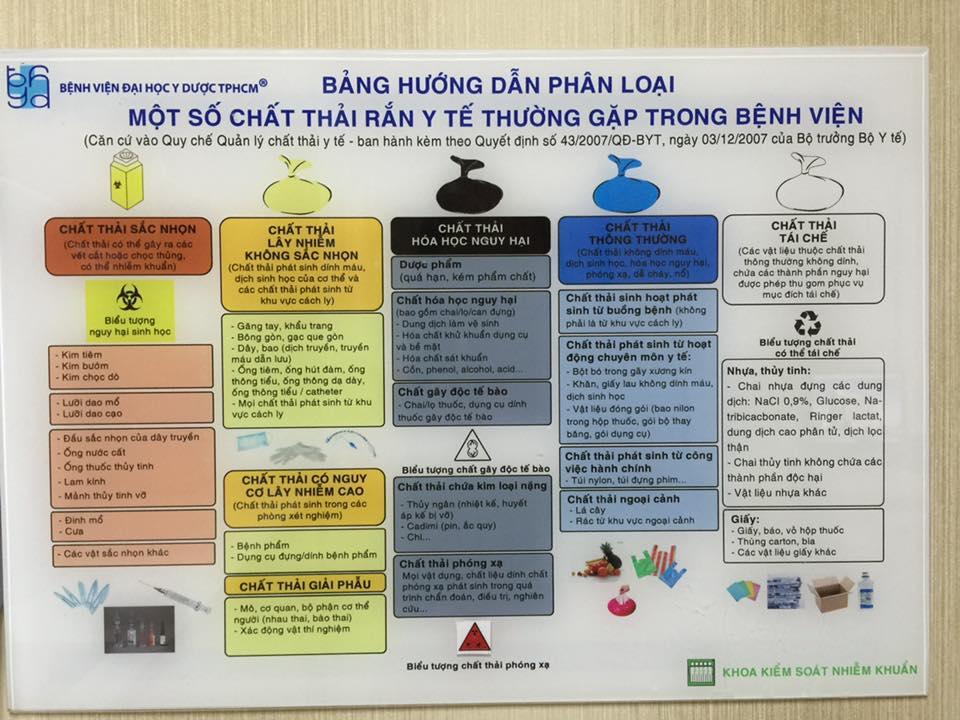Phân loại rác và những quy định